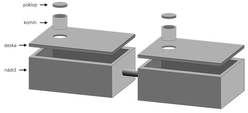Vícekomorová betonová jímka - nákres